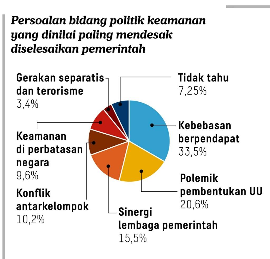 Survei: Rakyat tidak puas terhadap Jokowi dalam aneka bidang