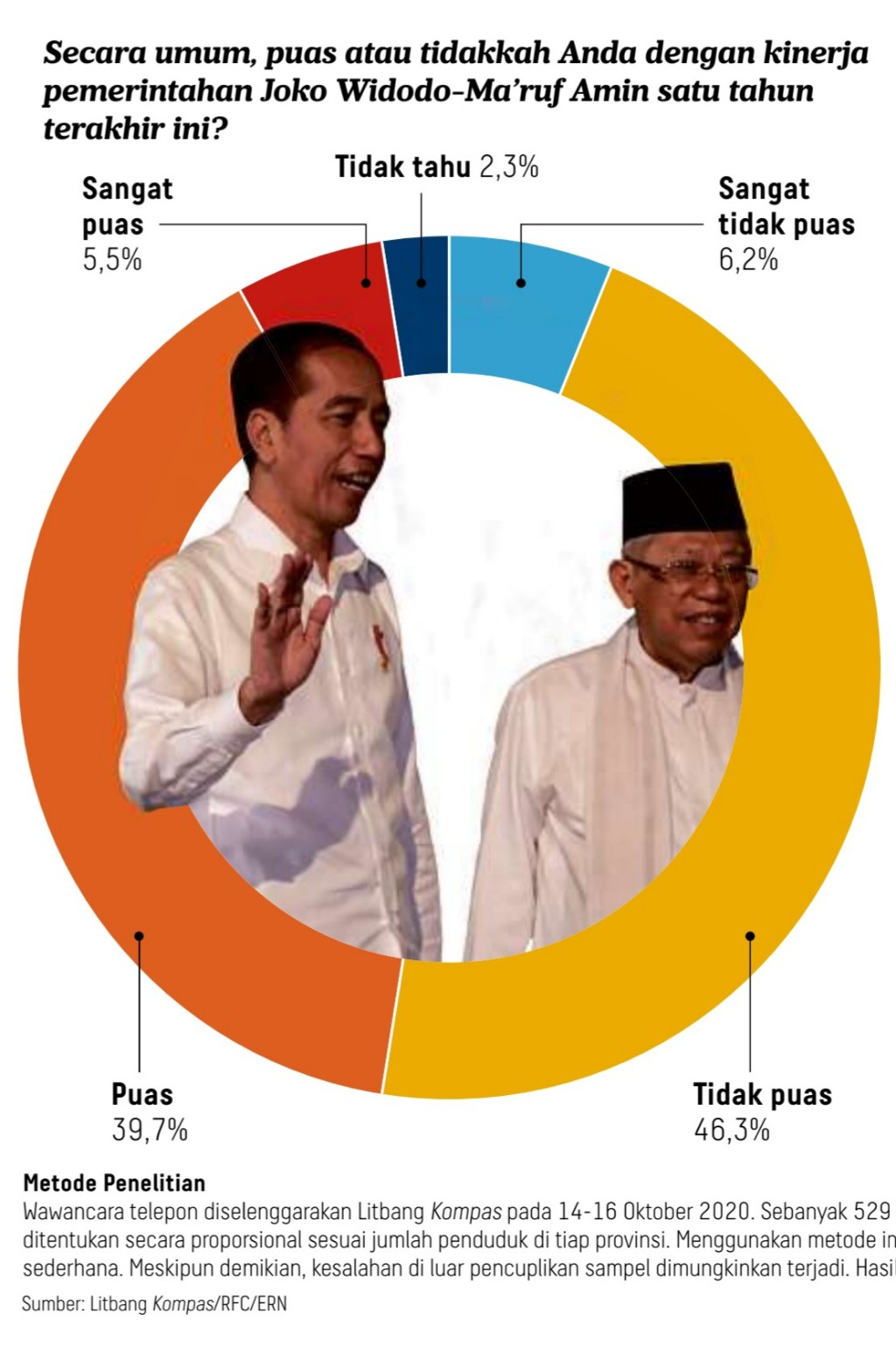 Berat bagi Jokowi, salah sendiri jadi presiden? :)