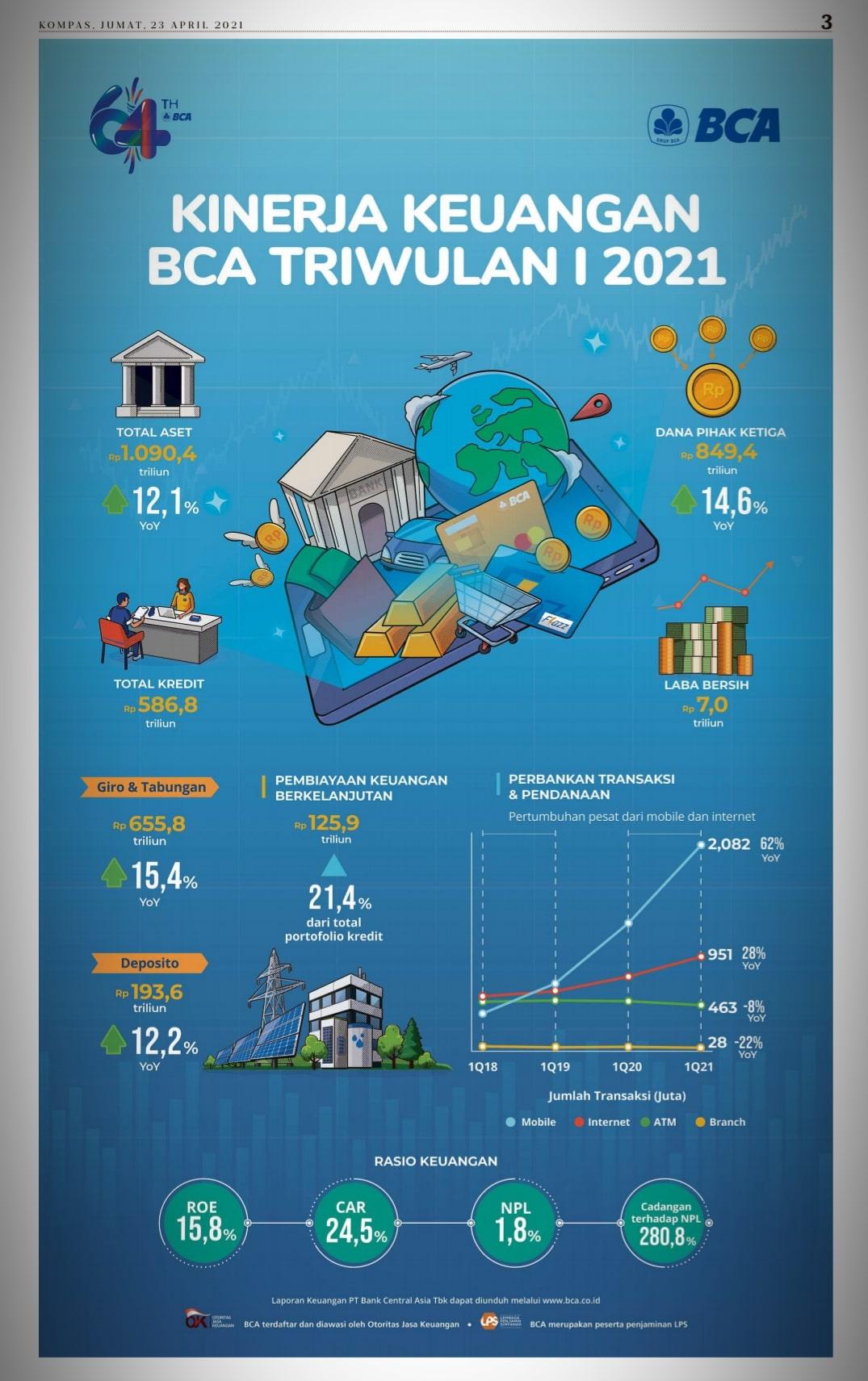 Laporan keuangan dalam wujud infografik