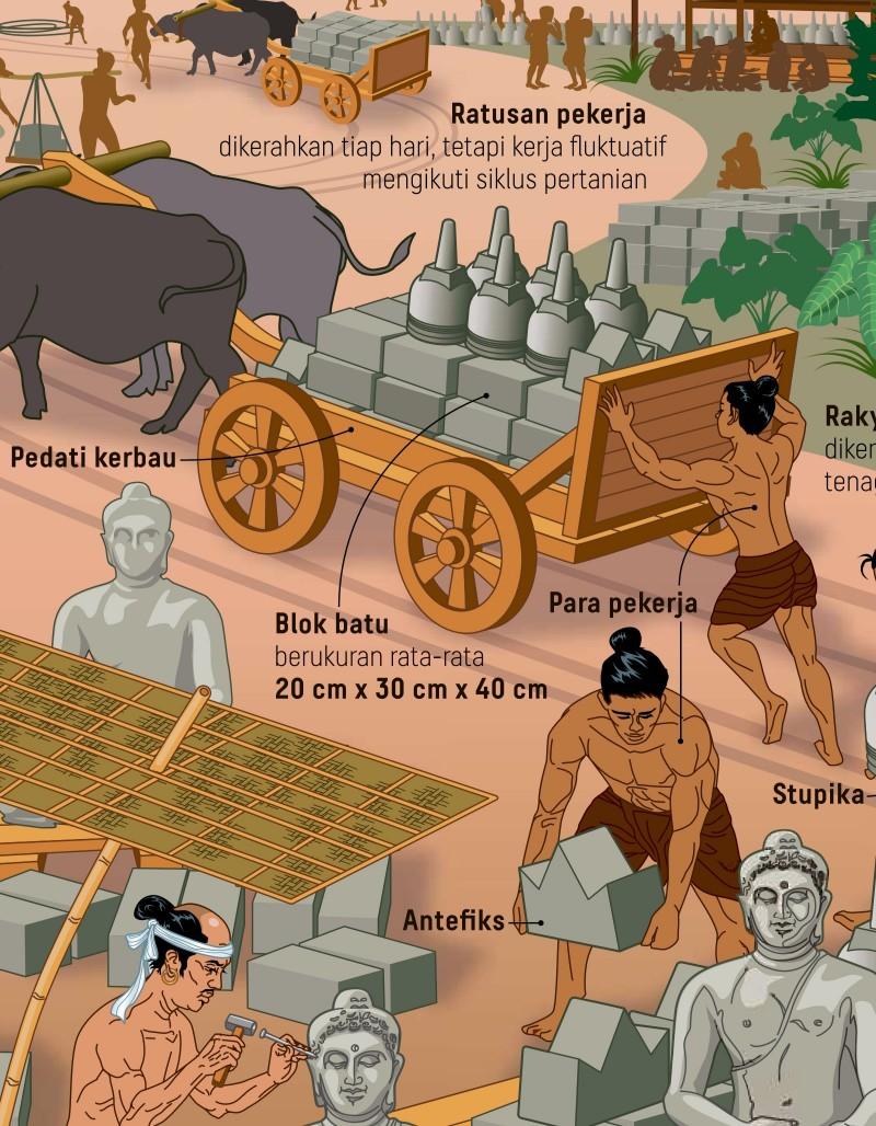 Infografik sehalaman di koran Kompas: pembangunan Candi Borobudur