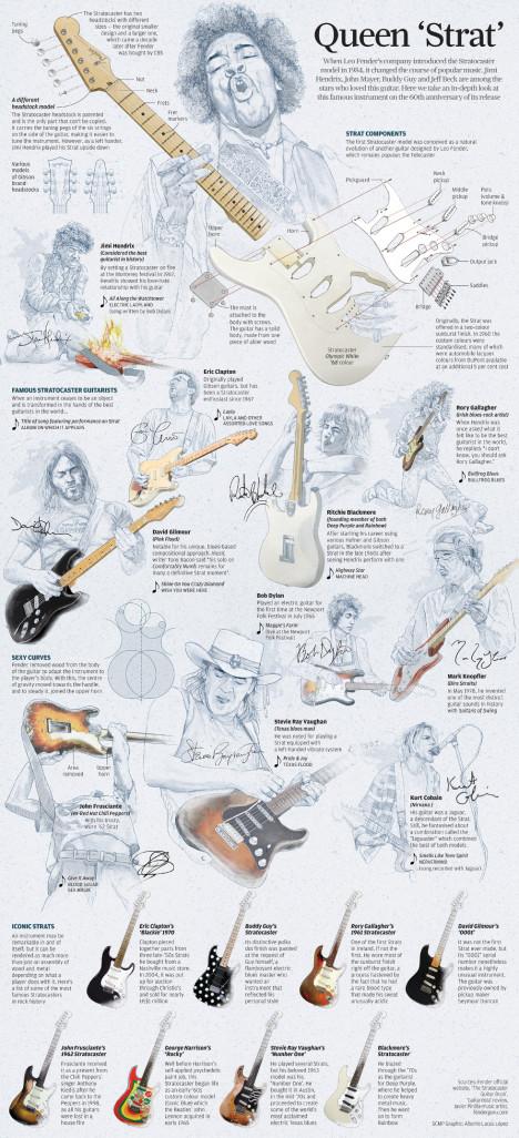 Infografik sejarah Fender Stratocaster di SCMP