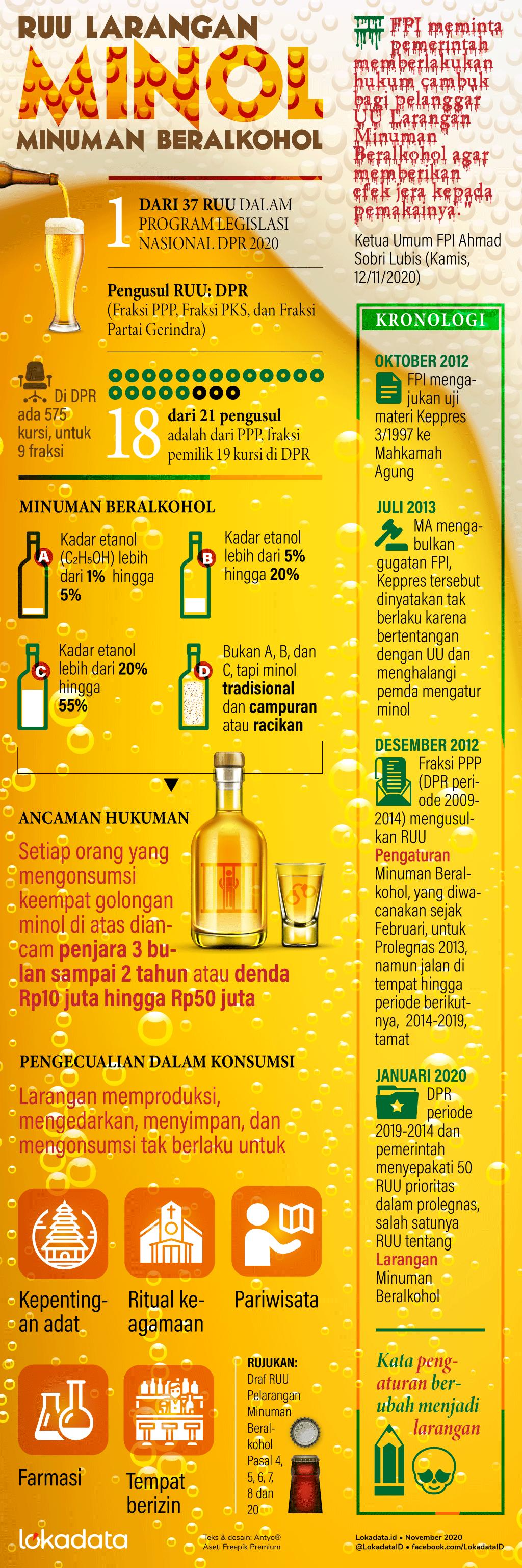 RUU Pelarangan minuman beralkohol bermula dari FPI